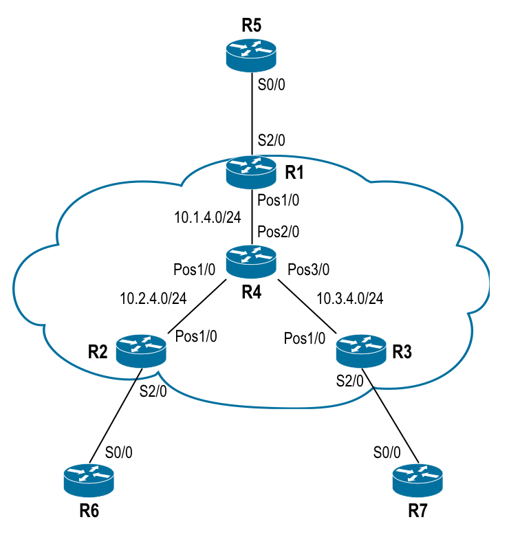 Service Provider emulation of a frame-relay network using MPLS. |