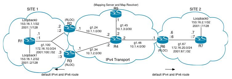 LISP-IPv6-Topology
