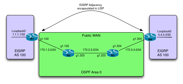 EIGRP-OTP-Topology