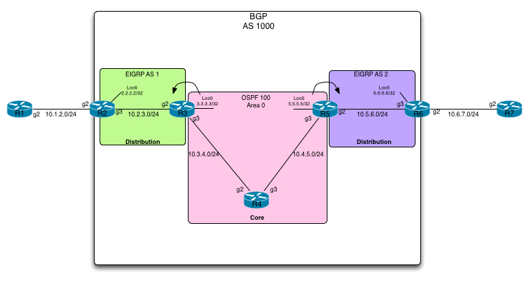 Unified-MPLS-Topology