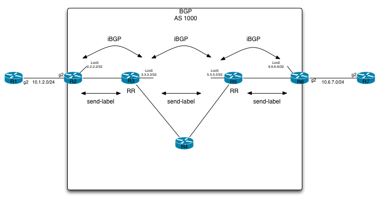 Unified-MPLS-iBGP-Topology